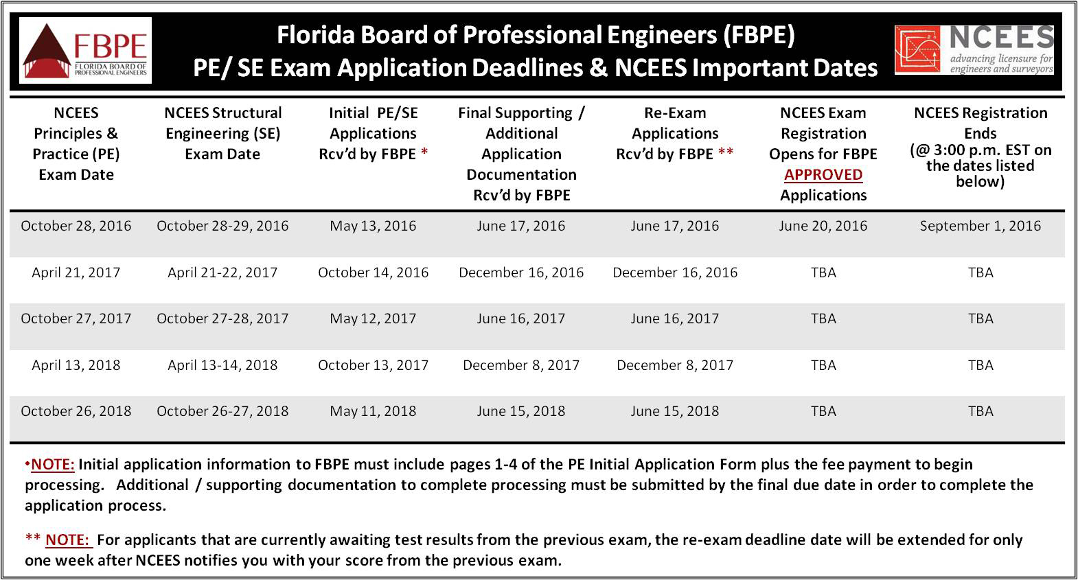 Application Process – Florida Board of Professional Engineers