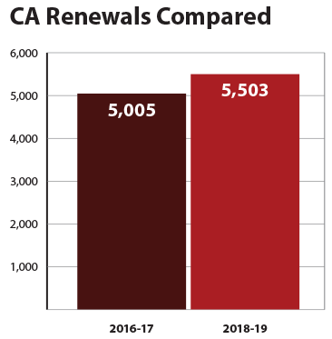 CA Renewals Compared